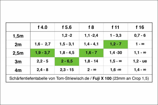 Schärfentiefentabelle für Fuji X 100